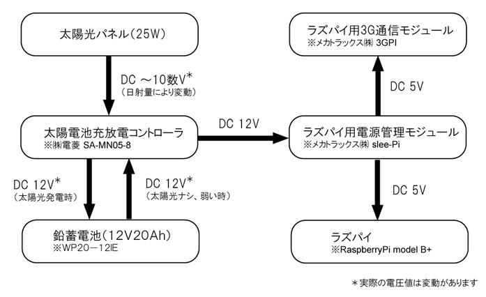 システム構成.jpg