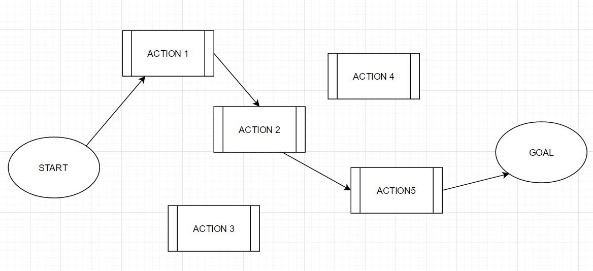 プランニングで導き出された行動順序