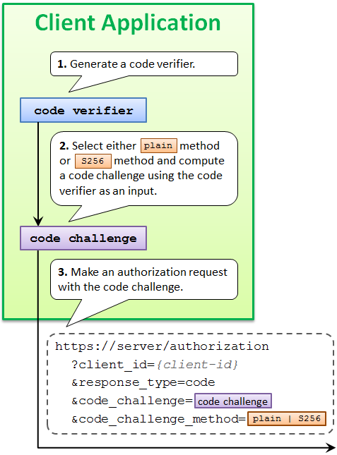 pkce_authorization_request.png