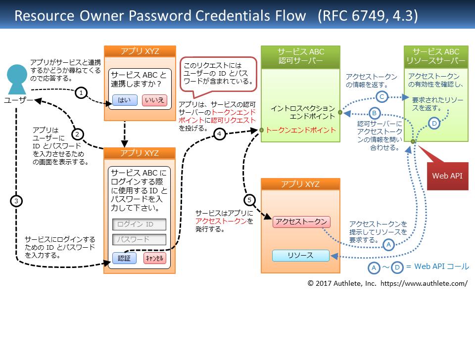 RFC6749-4_3-resource_owner_password_credentials_flow-Japanese.png