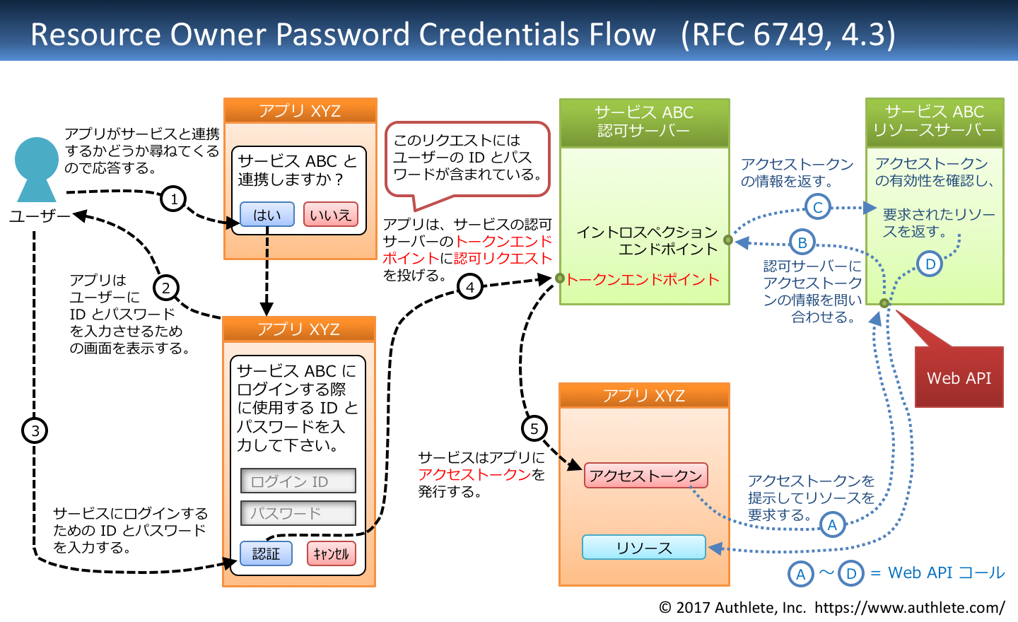 RFC6749-4_3-resource_owner_password_credentials_flow-Japanese.png