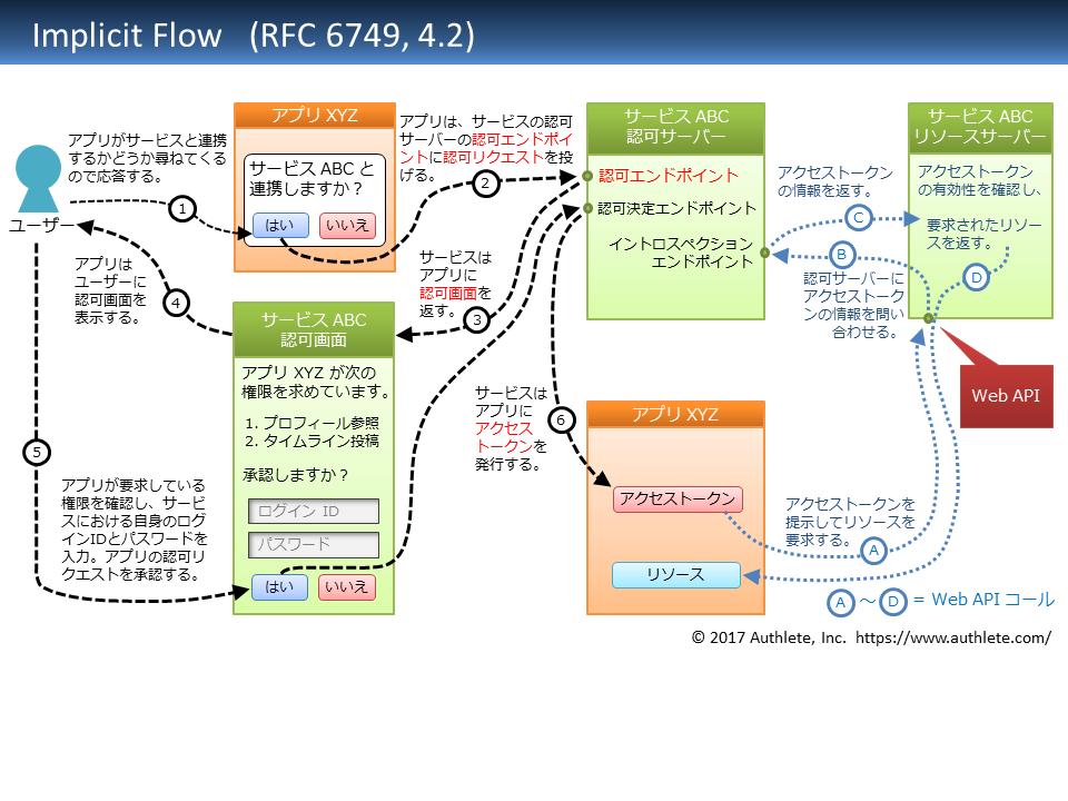 RFC6749-4_2-implicit_flow-Japanese.png