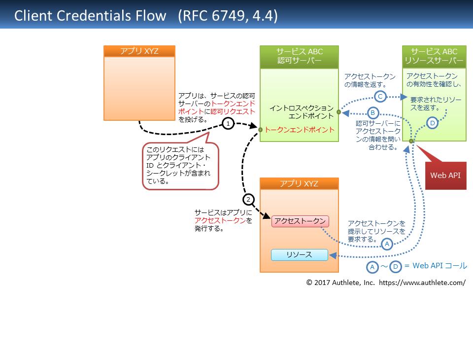 RFC6749-4_4-client_credentials_flow-Japanese.png