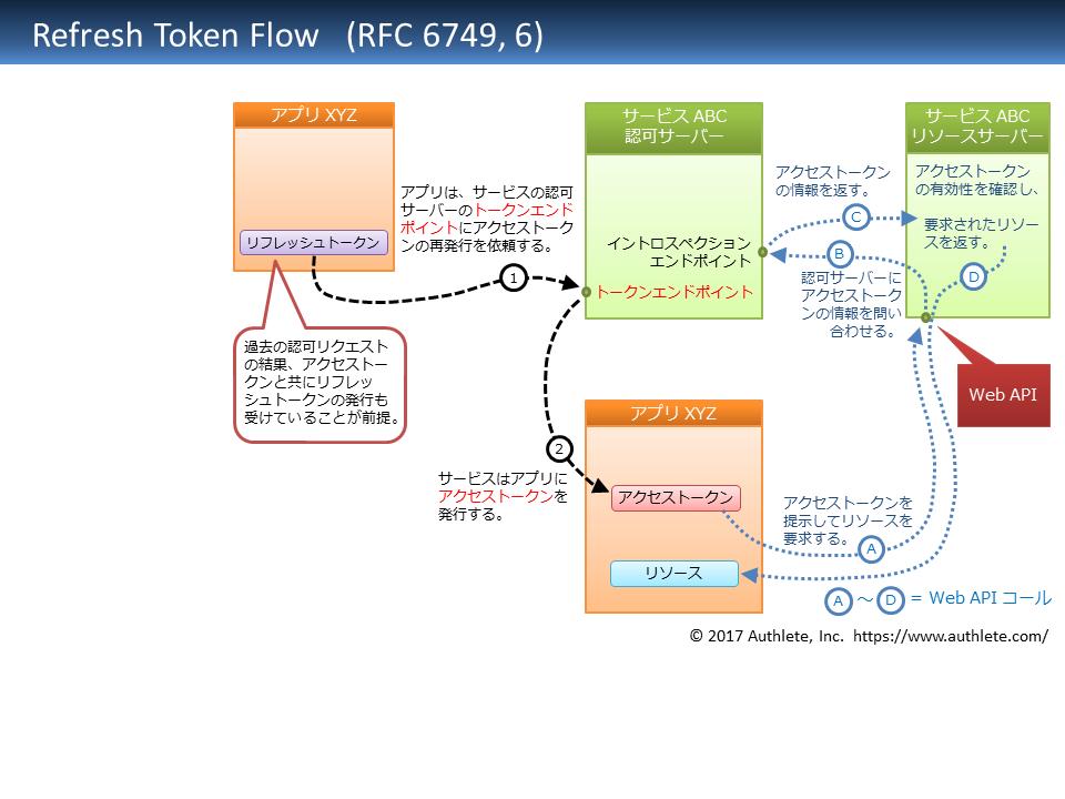 RFC6749-6-refresh_token_flow-Japanese.png