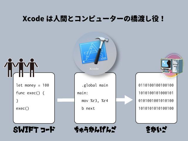 xcode_slide.png