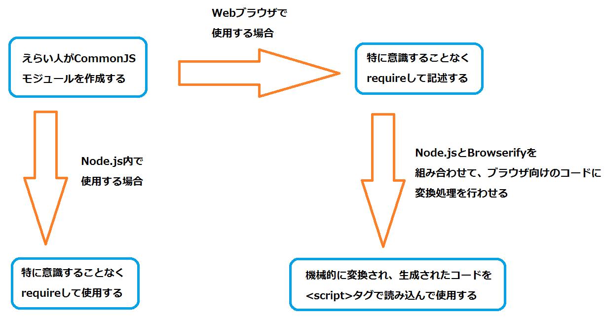 CommonJSモジュールの扱い方まとめ.png
