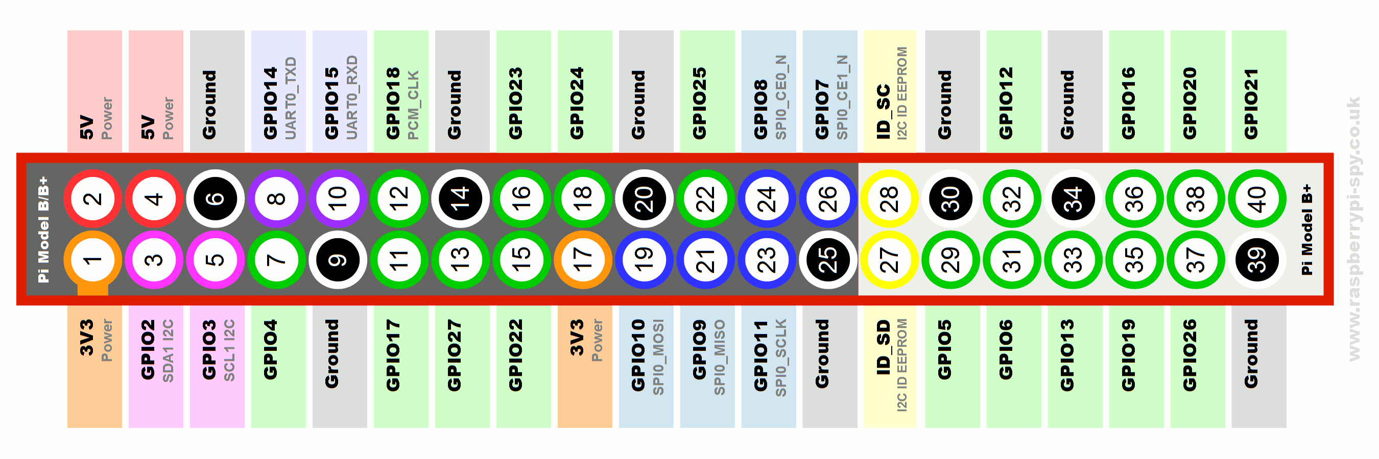Raspberry-Pi-GPIO-Layout-Model-B-Plus-rotated-2700x900.png