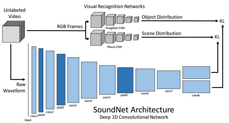 SoundNet.JPG