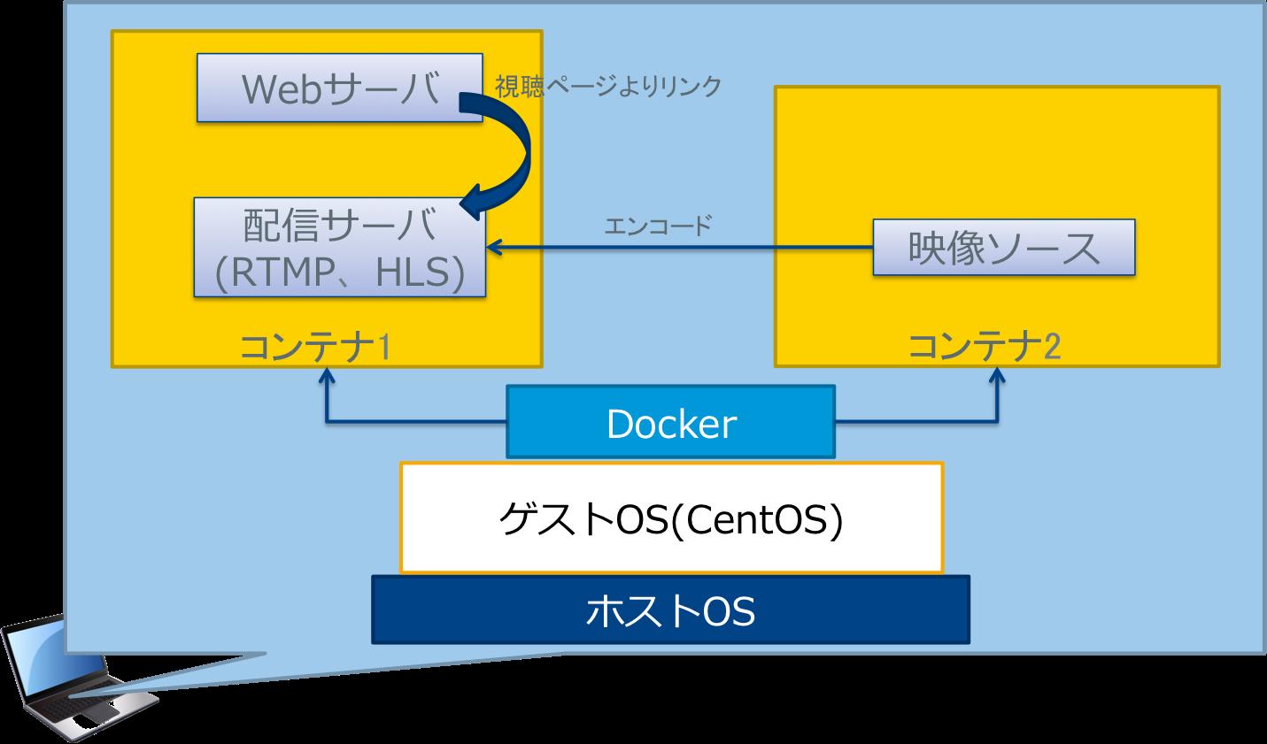 Nginxとffmpegで映像プレイヤーの検証環境を構築(RTMP、HLS