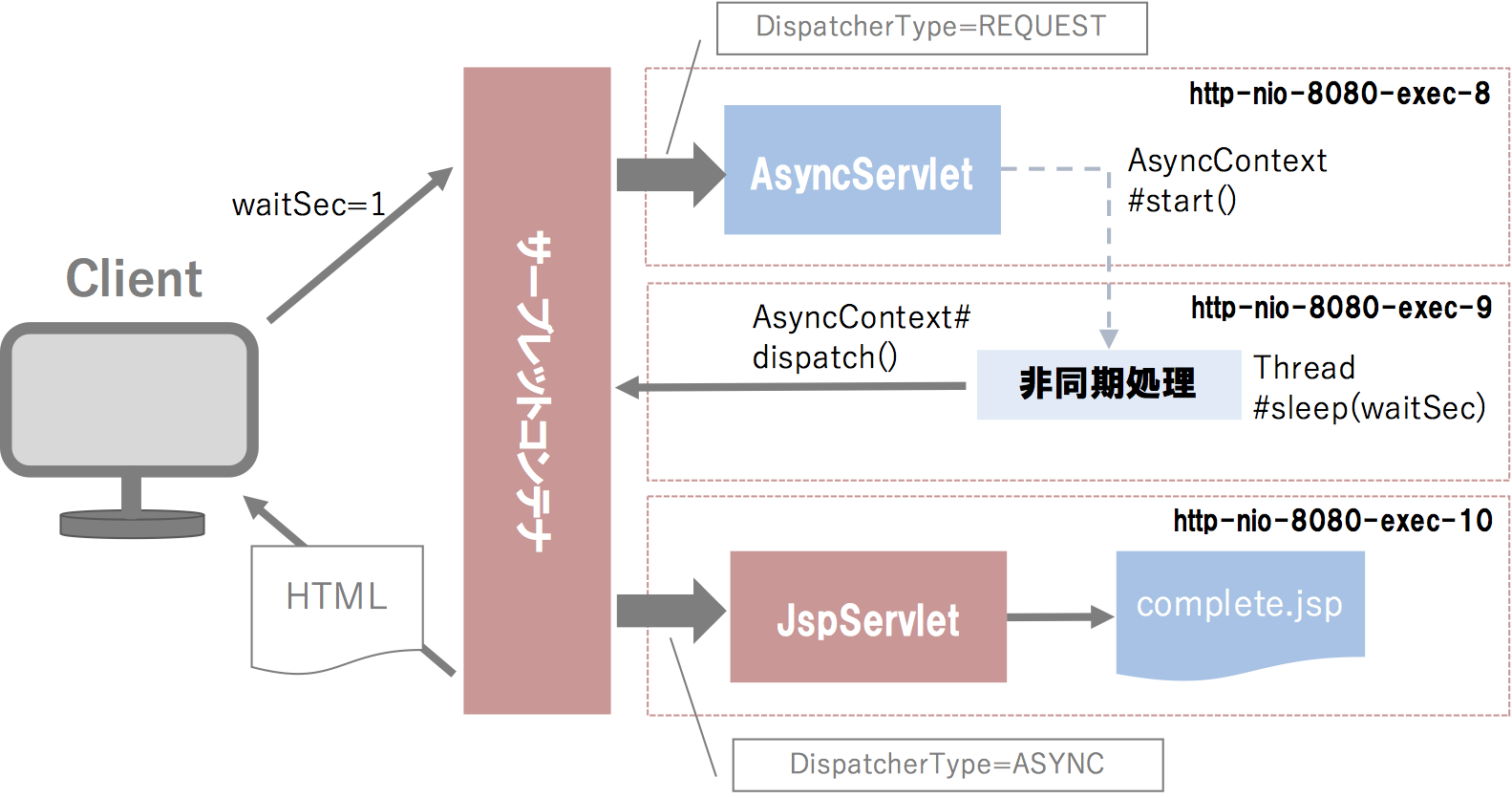 servlet-async-example.png