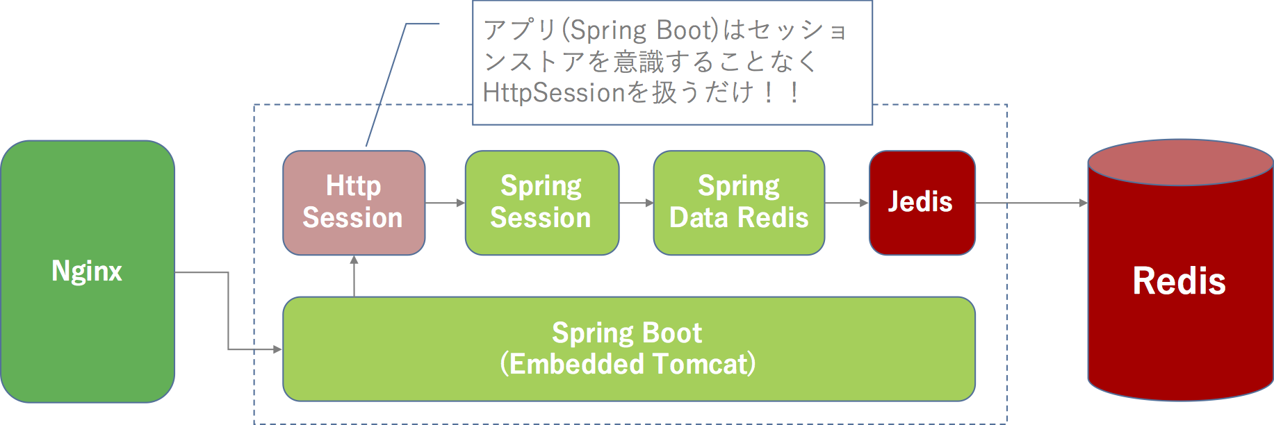 spring-session-demo-fw.png