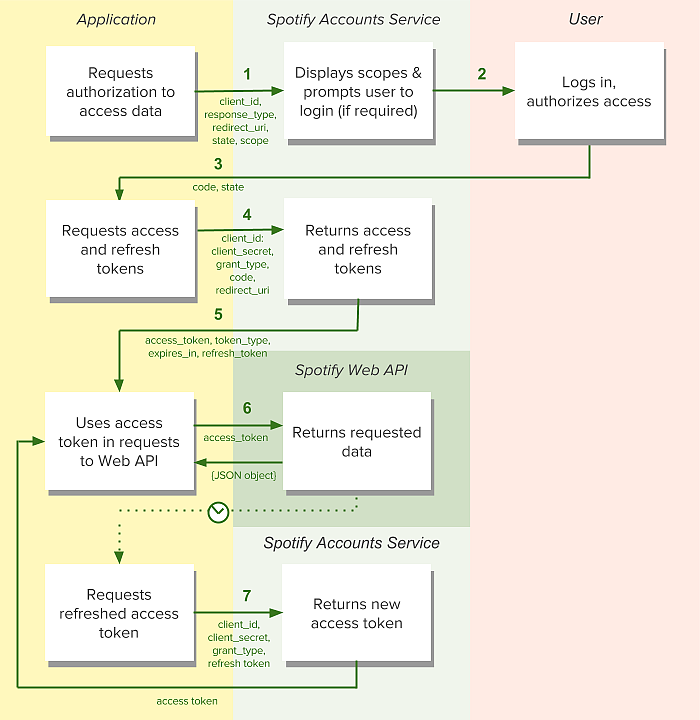 Authorization-Code-Flow-Diagram.png