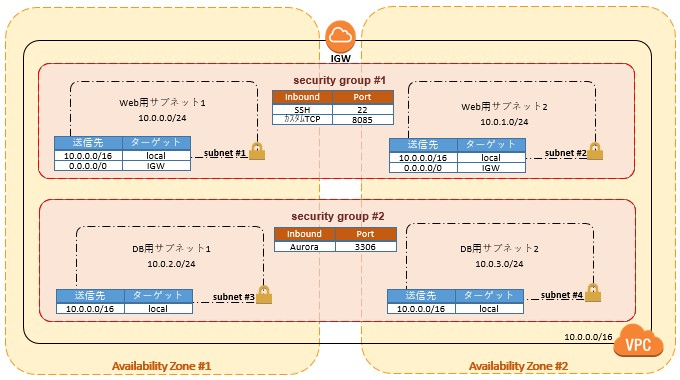 VPC構成詳細.jpg