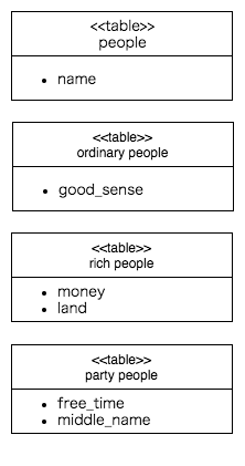 class_table_inheritance.png
