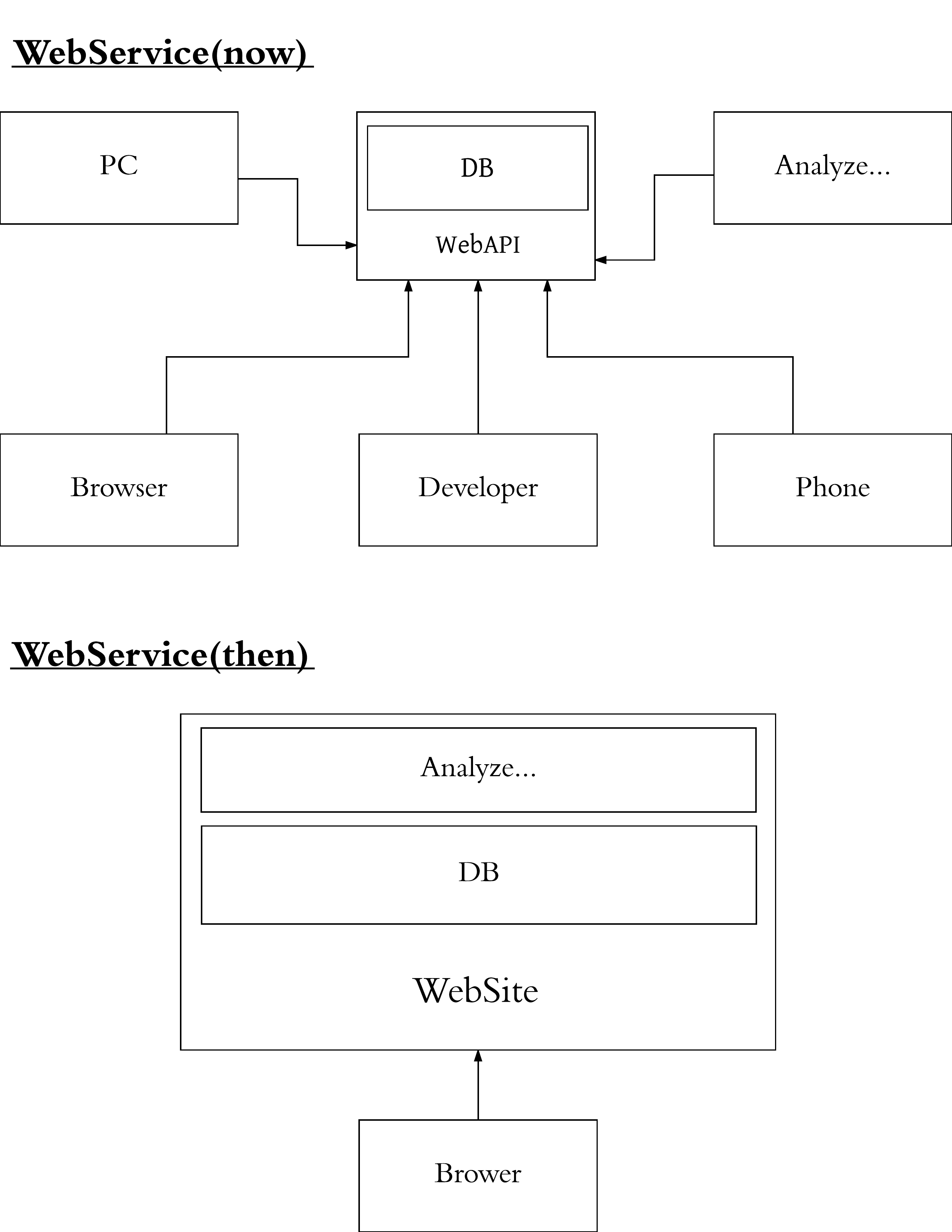 WebService - New Page.png
