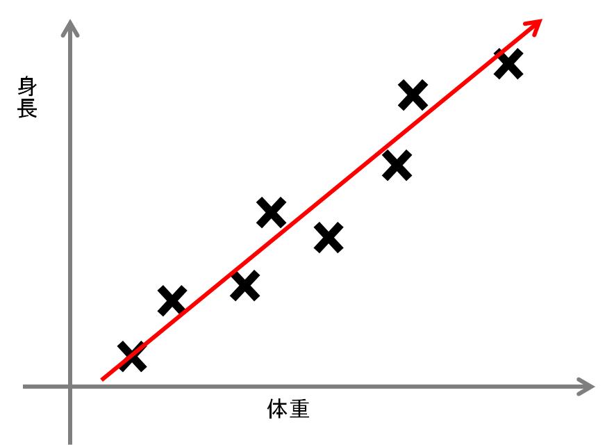 30分でわかる機械学習用語「次元削減(Dimensionality Reduction)」次元削減次元削減の手法まとめ