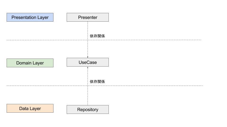 DDD + MVVM(MVP) + DI で試行錯誤するCleanArchitecture (1).jpg