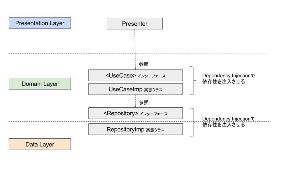 DDD + MVVM(MVP) + DI で試行錯誤するCleanArchitecture (2).jpg