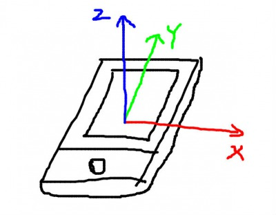 UnityでiOSのジャイロの使い方をちゃんと説明する 座標系の違い 座標系の変換 無回転状態をあわせる