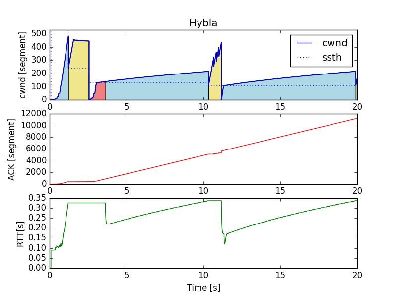 TcpHybla020-cwnd-ack-rtt.png