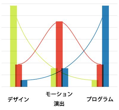 graph_skil_05.png