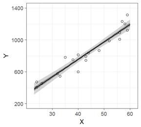 StanとRでベイズ統計モデリングChapter4のggplot2コードを簡略化すると単回帰分析における信頼区間(fig4-3.Rファイル)単回帰分析における予測区間(fig4-3.Rファイル)単回帰分析におけるベイズ信頼区間(fig4-8.Rファイル)単回帰分析におけるベイズ予測区間(fig4-8.Rファイル)おわりに