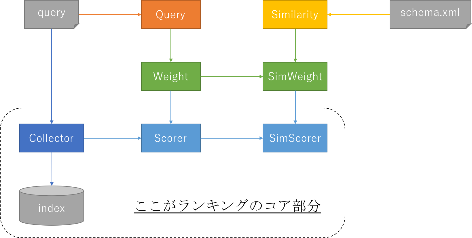 solr_ranking_components.png