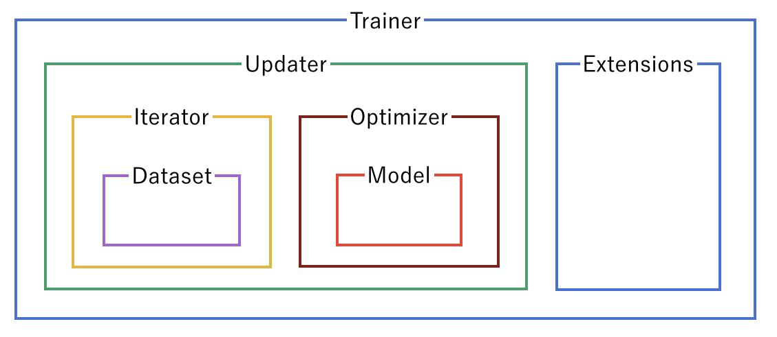 Trainerに関連するオブジェクト間の関係図