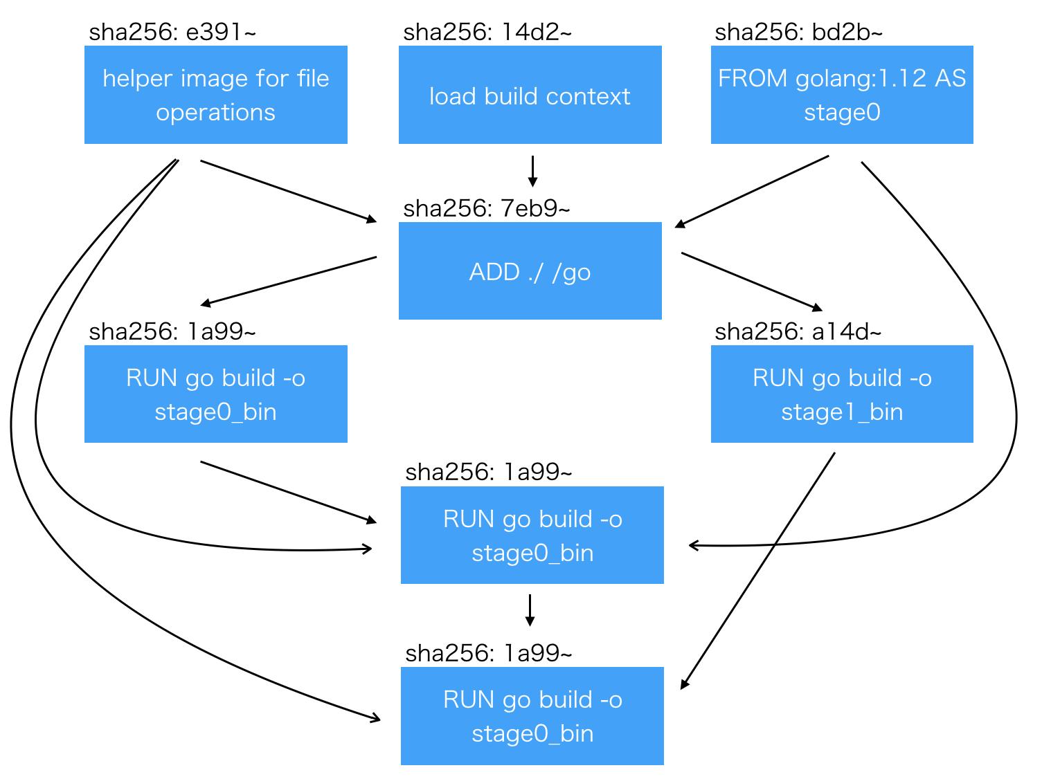 Dockerに統合されたBuildKitのLLB (low-level builder)の仕様を探ってみよう