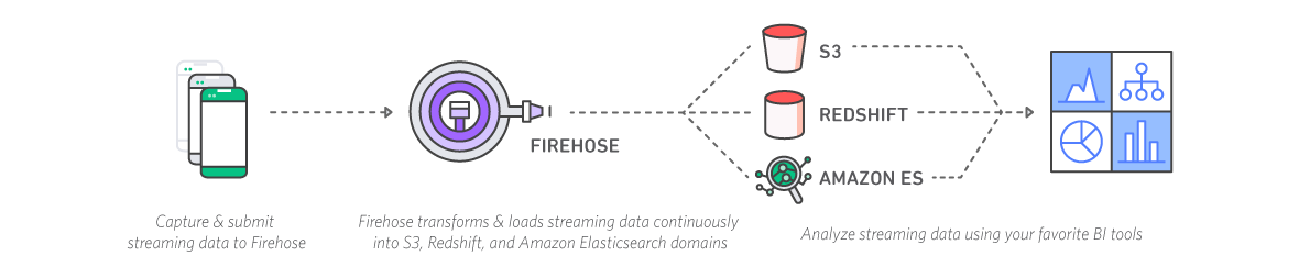 diagram-kinesis-firehose-s3-redshift-elasticsearch_v2.png