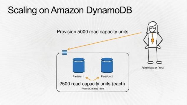 DynamoDB-Read-1.png