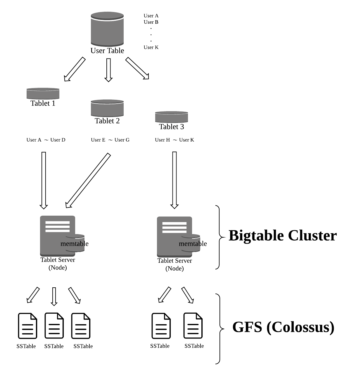 Big Table Architecture - Copy of Page 1.png