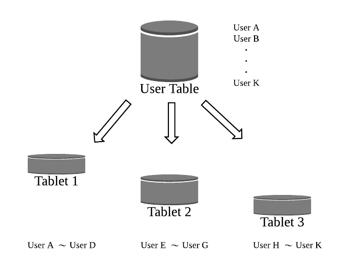 Big Table Architecture - Page 1.png