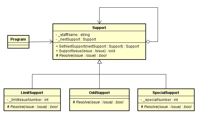 ChainOfResponsibility_class.JPG