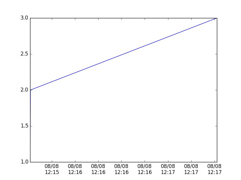 simple-glaph-format-time