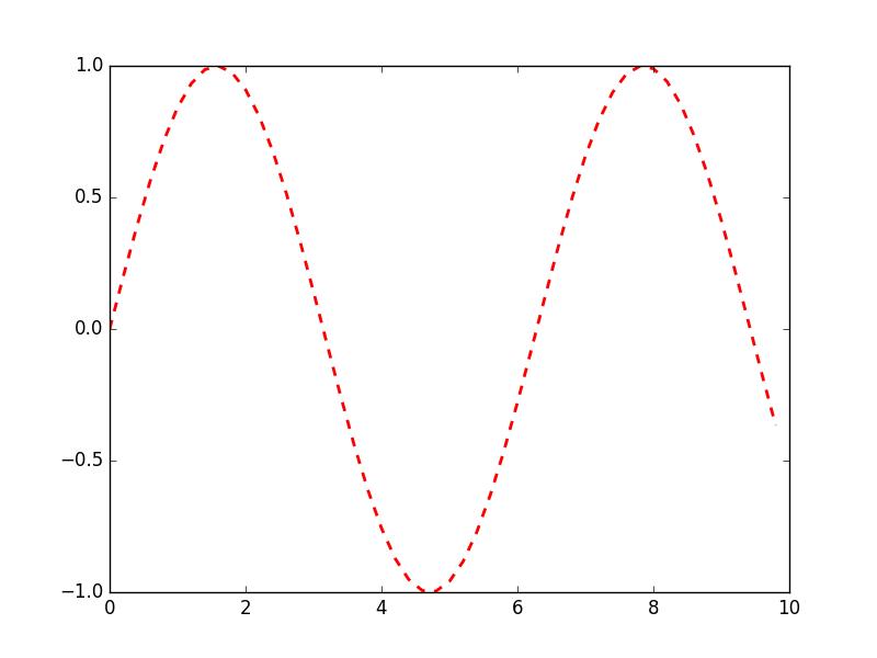 simple-glaph-format
