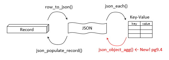 json_object_agg.png