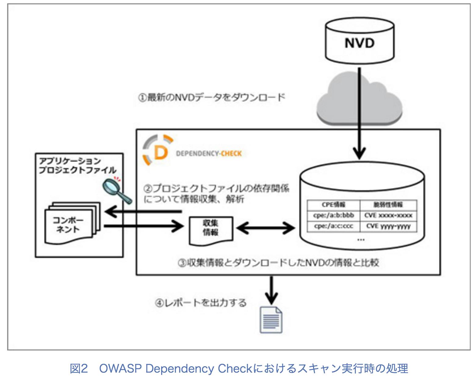 組み込んだOSSコンポーネントの更新漏れを可視化する「OWASP_Dependency_Check」__2_5_:CodeZine(コードジン).png