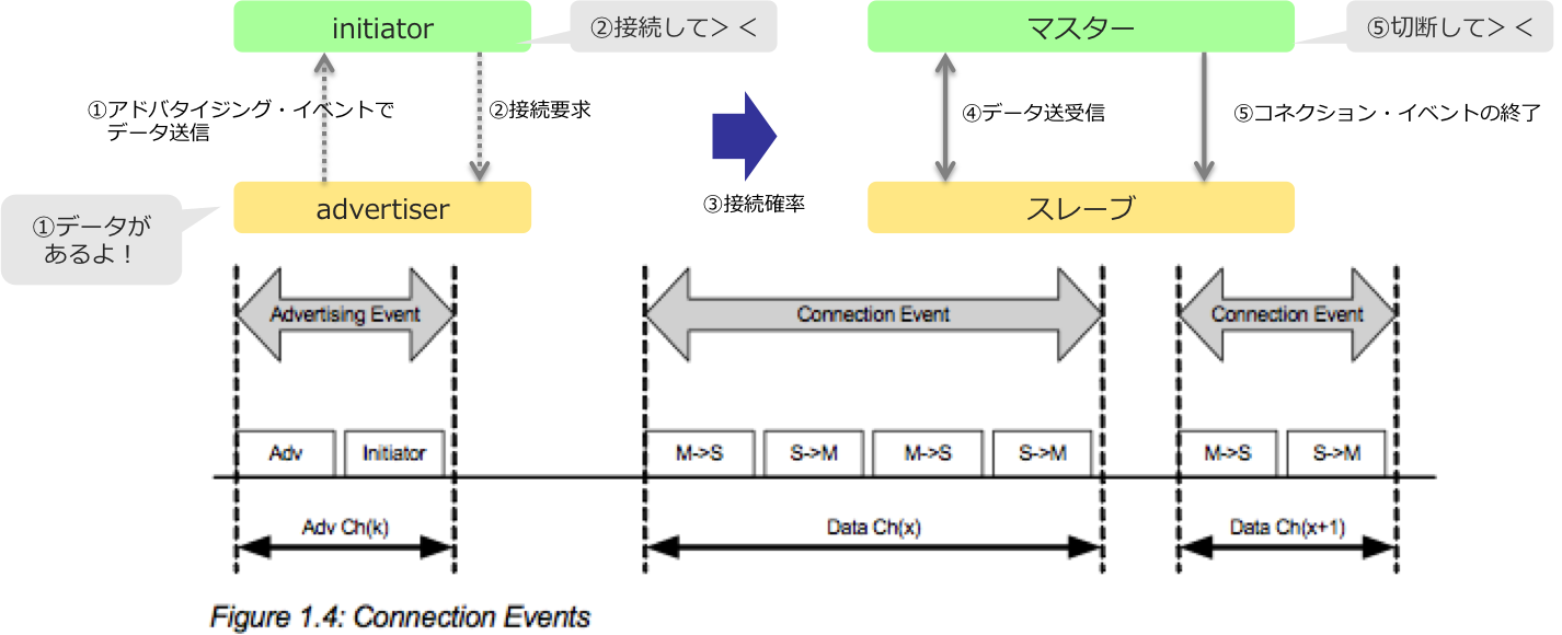 BLEの双方向通信の仕組み.png