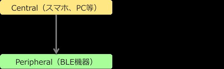 1対1の通信
