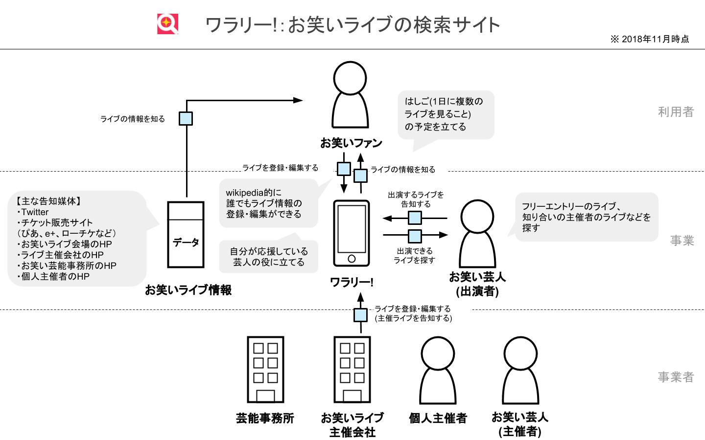 ワラリー!ビジネスモデル図.jpg