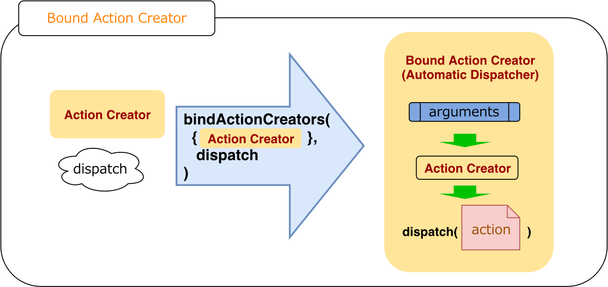 ReactRedux-BoundActionCreator.svg.png