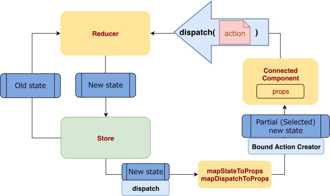 ReactRedux-DataFlow.svg.png