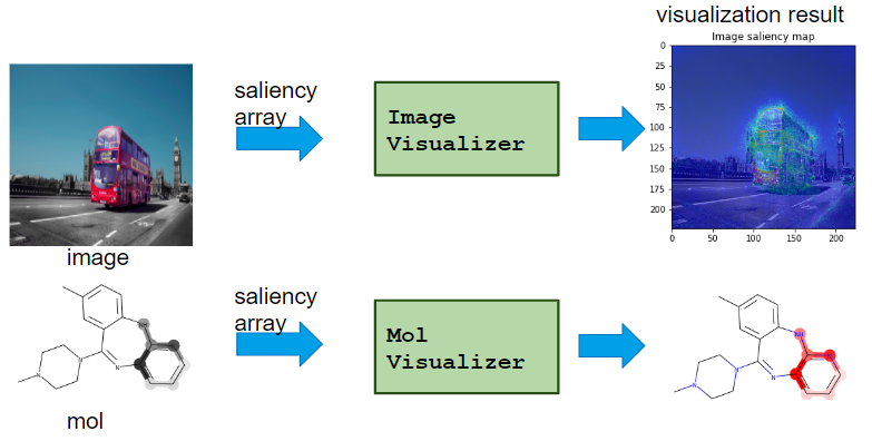 saliency_visualizer