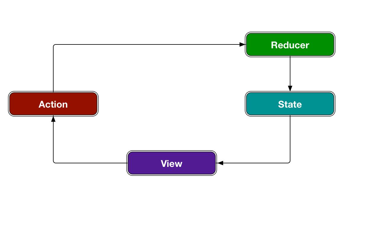 dataflow 1