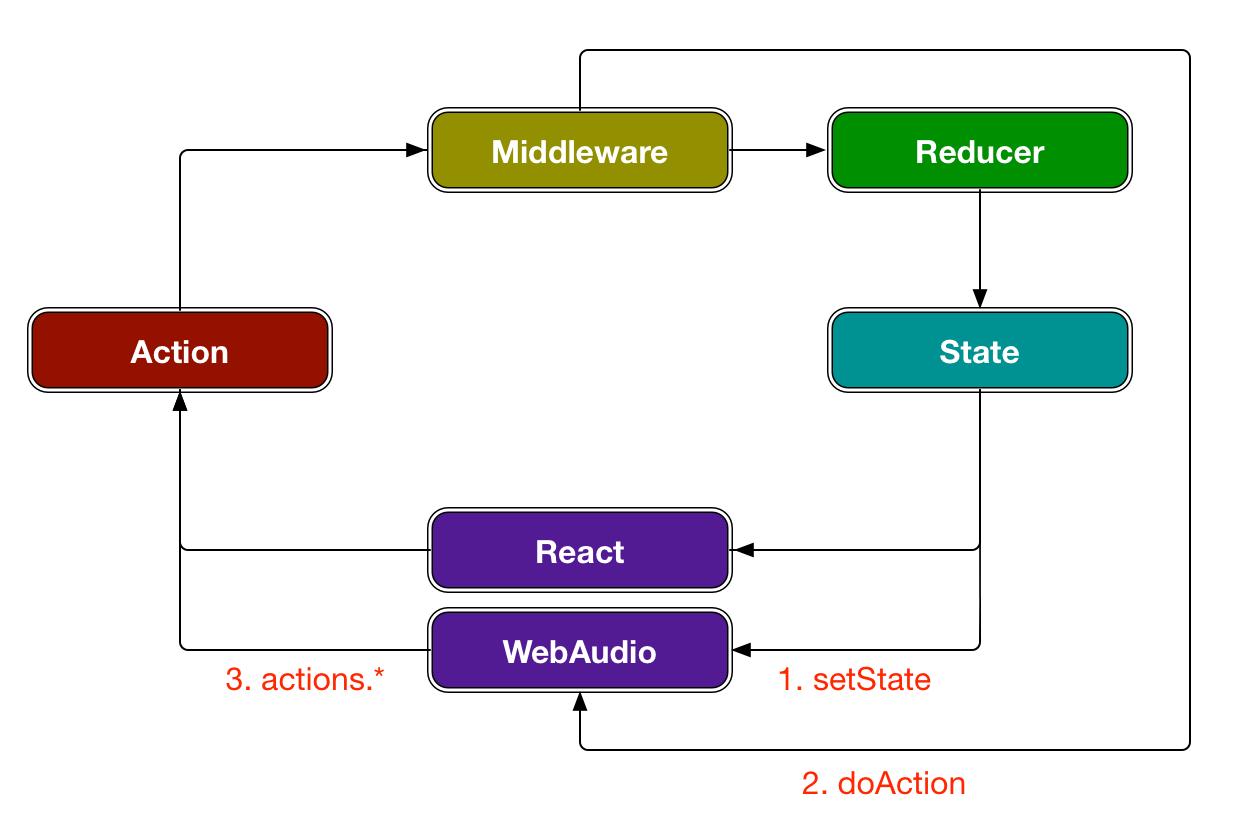 dataflow 2