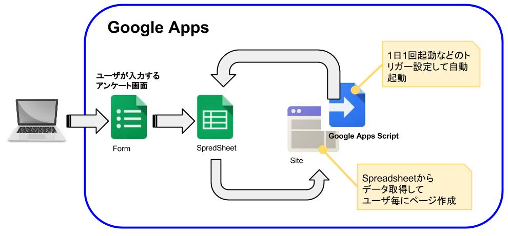 Google_Formの結果をGoogle_Sitesに自動でページにしていくやつ.png