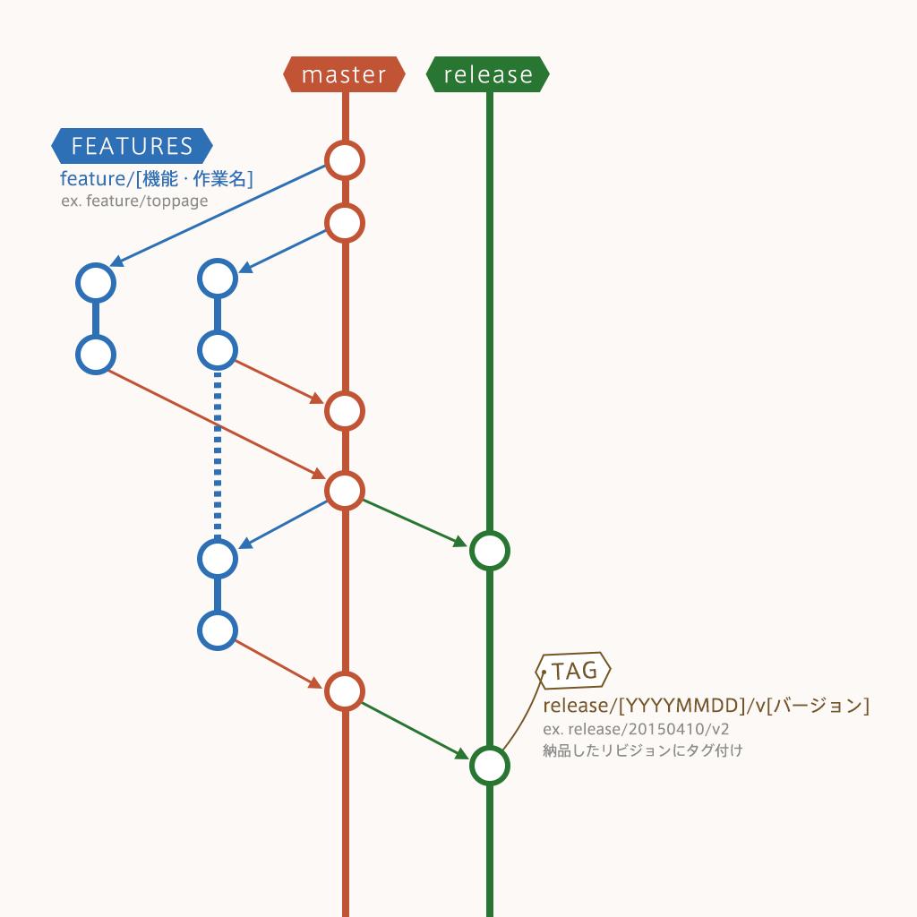 最低限のGit運用フロー 目的 最低限の操作を覚える 最低限の運用フロー GUIクライアントソフト 参考
