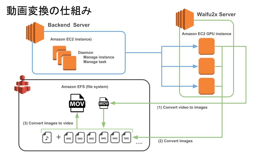 waifu2x-multi-Pro-動画変換の仕組み.png