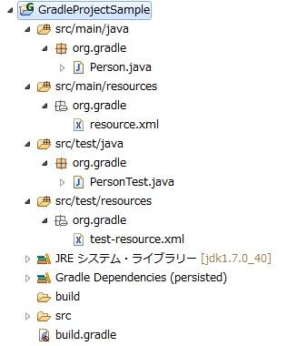 Gradleプラグインで生成されたプロジェクトの様子.jpg